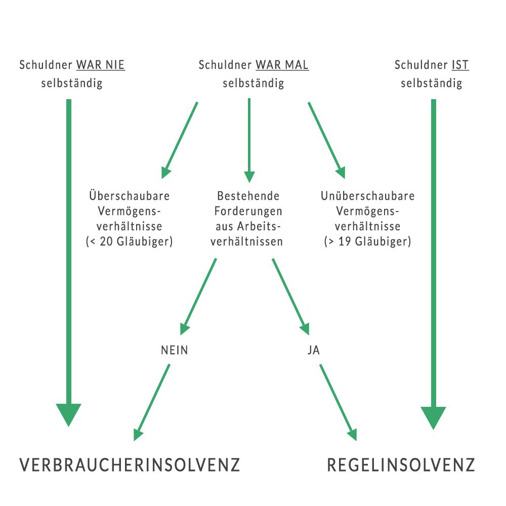 Abgrenzung Regelinsolvenz / Verbraucherinsolvenz (Privatinsolvenz)