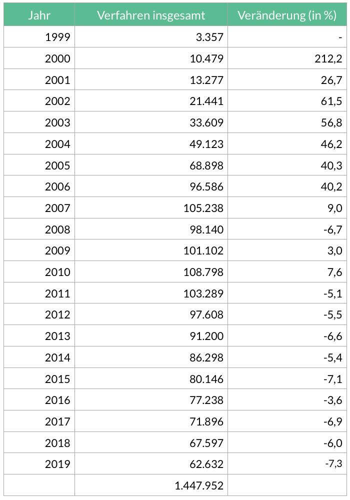 Privatinsolvenzen in Deutschland von 1999 bis 2019