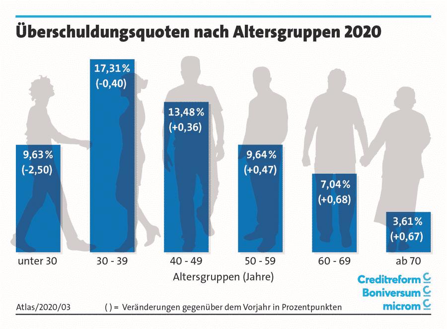 Überschuldungsquoten nach Altersgruppen 2020